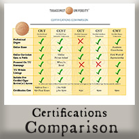 Certification Comparison